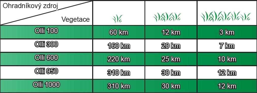 Maximálné délka elektrických ohradníků Olli - tabulka