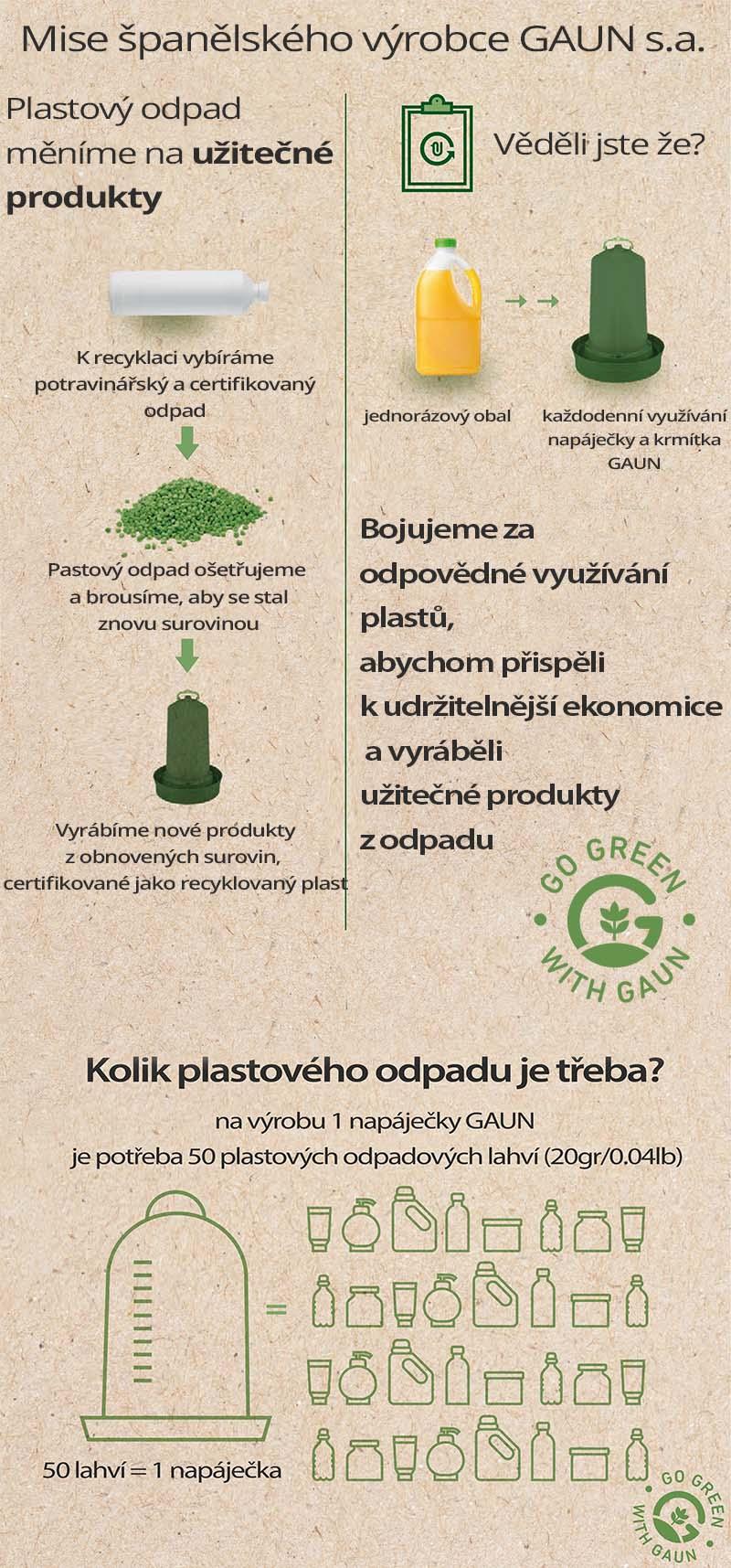 Produkty vyrobené ze 100% recyklovaného plastu